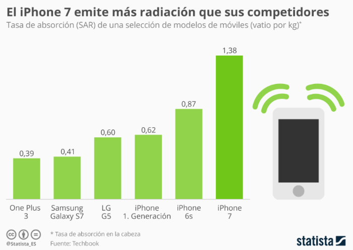iphone7-supera-la-media-de-radiacion-pero-cumple-los-limites-legales