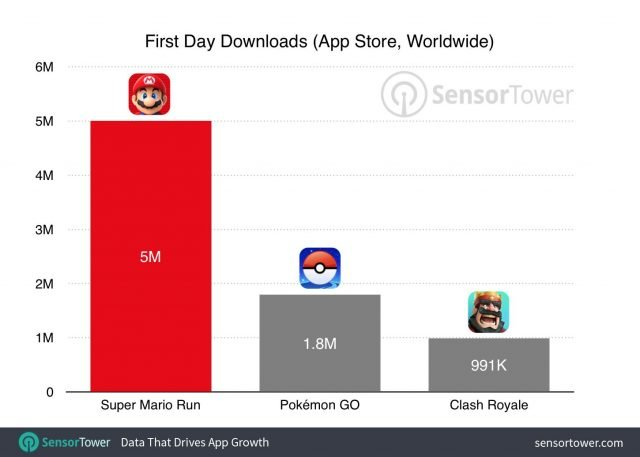 Super Mario Run First Day Downloads