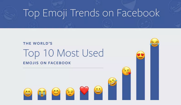 Facebook Emoticonos
